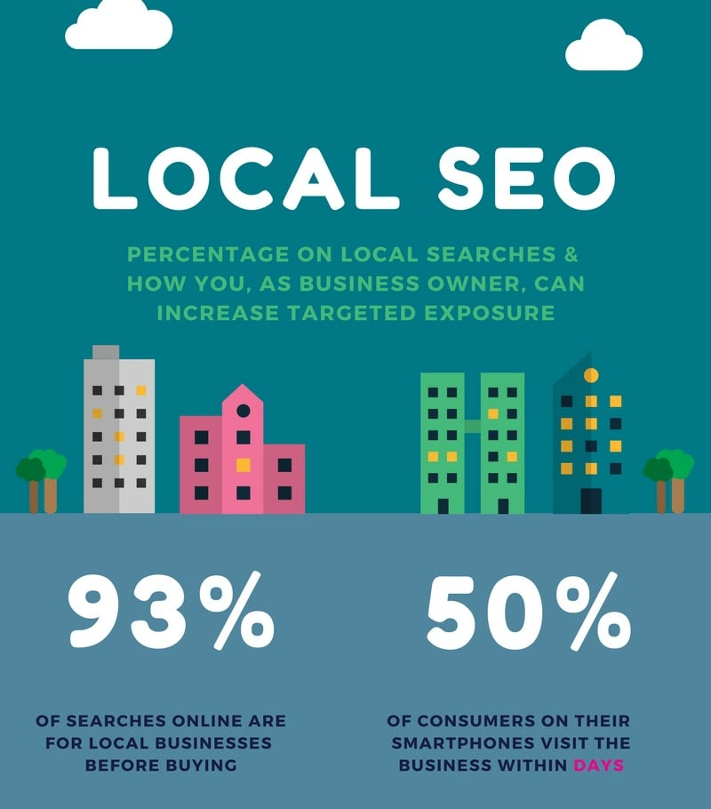 Infographic on 93/50 for Local SEO